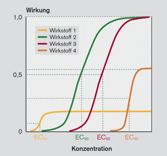 Abbildung 1: Konzentrations-Wirkungs-Beziehung für 4 verschiedene Wirkstoffe mit unterschiedlicher intrinsischer Wirkung (eigene Abbildung)